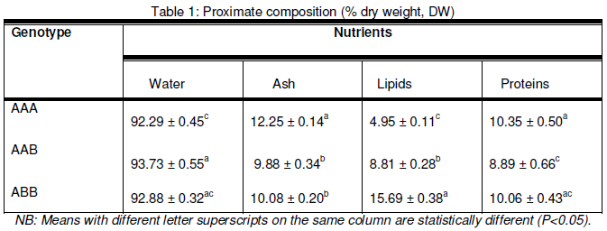Nutritive Value of three varieties of banana and plantain