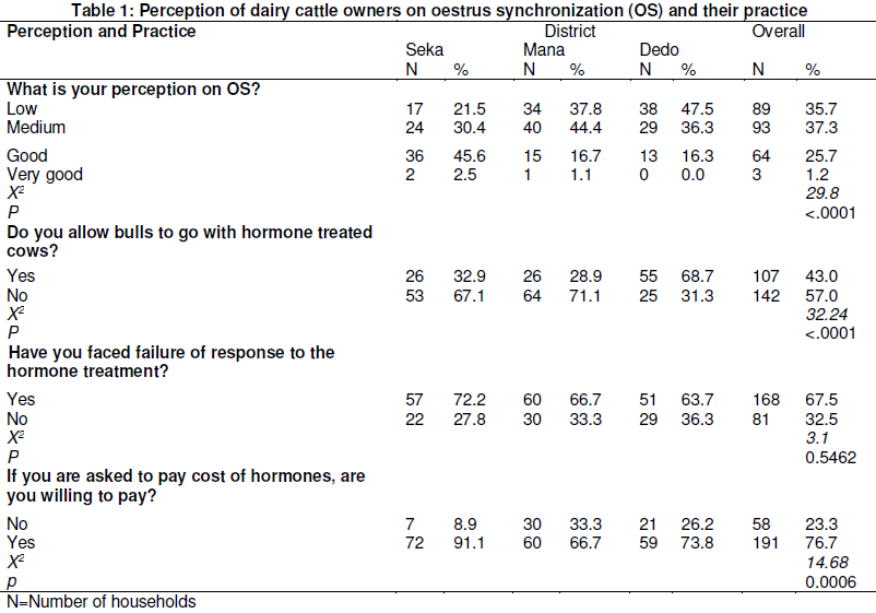 Perception of Dairy Cattle Owners on Oestrus Synchronization