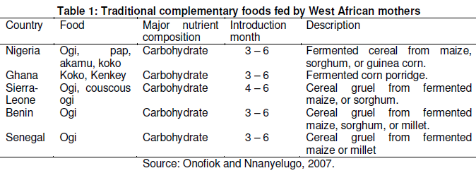 Traditional Complementary Foods: A Critical Review