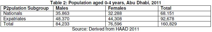 Epi-Statistical Analysis of Early Years Mortality in Abu